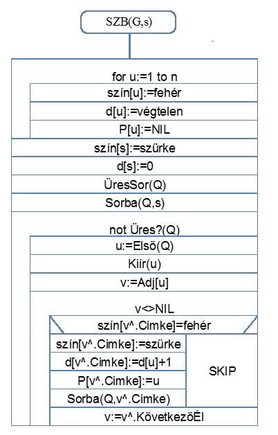 szék a helmintojás algoritmusa