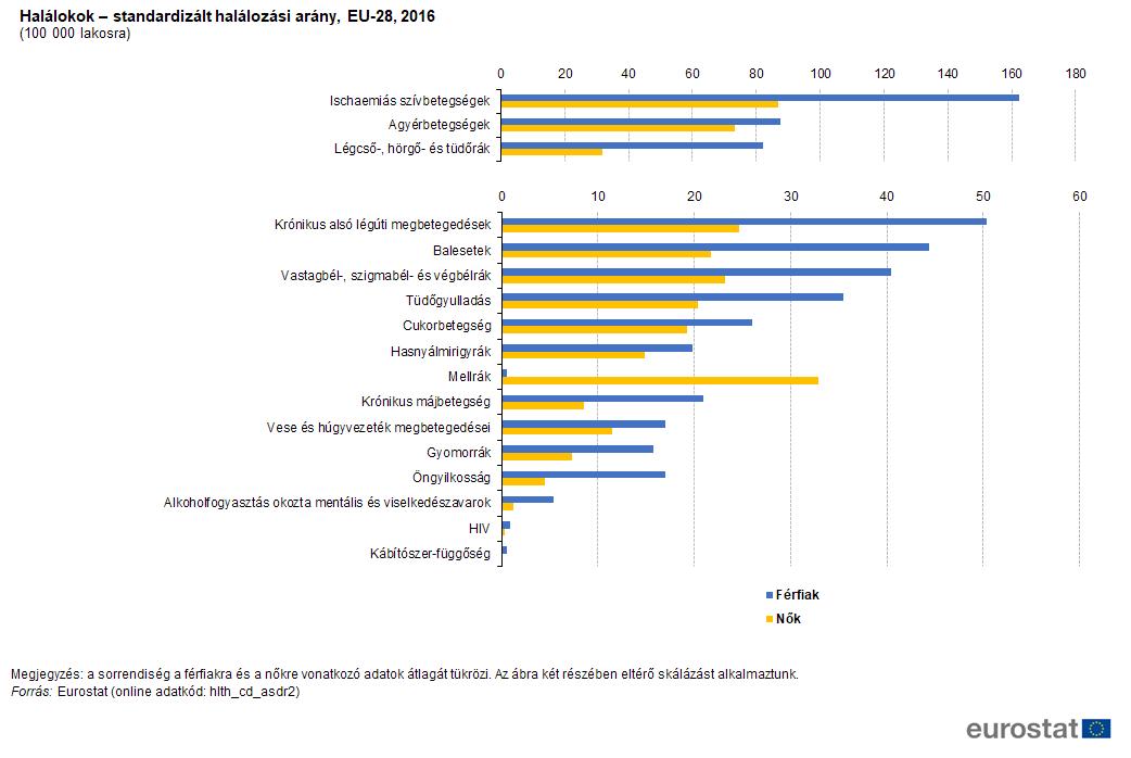 szarkóma rákos halálozási arány