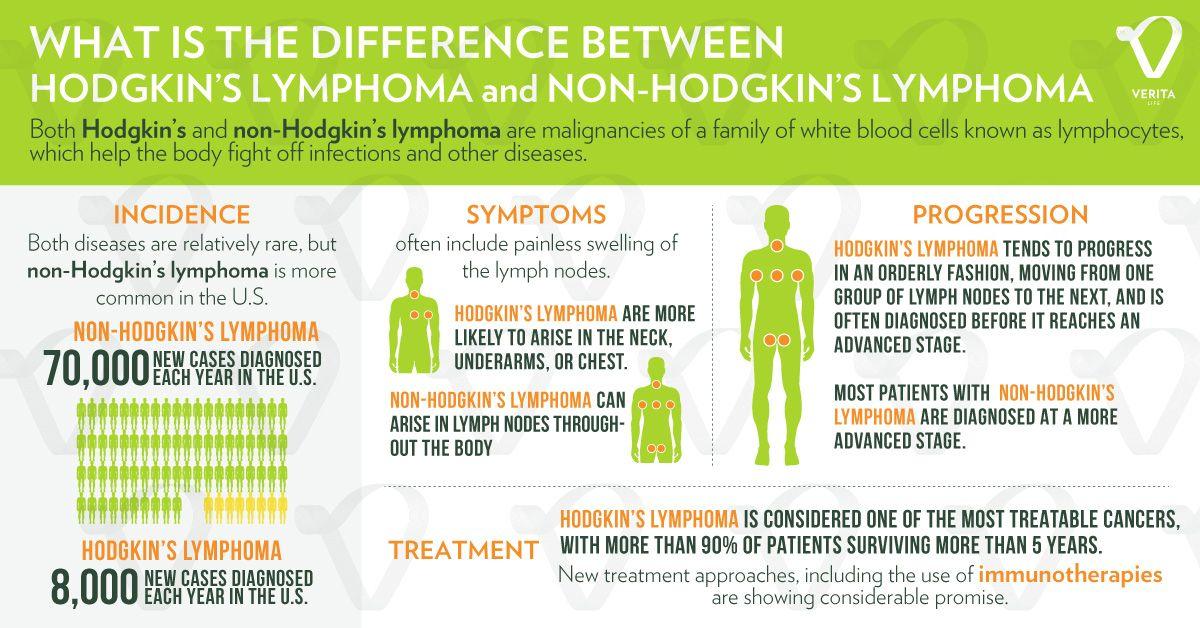A Hodgkin-kór tünetei