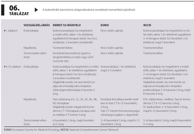 Fáradékonyság – tünet vagy mellékhatás? | Klinikai Onkológia